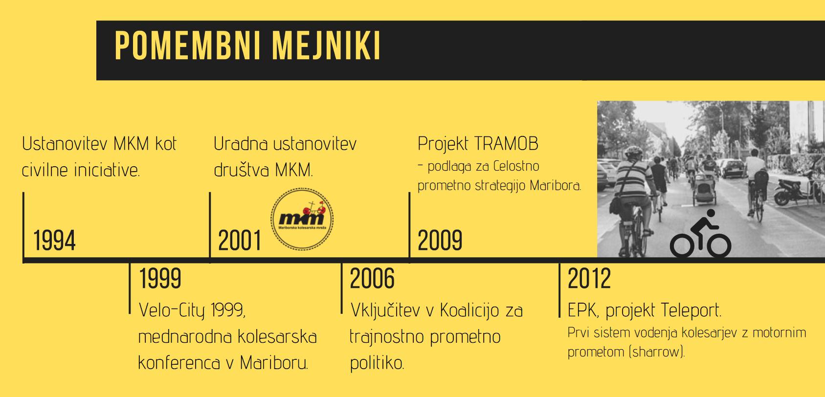 MKM-pomembni-mejniki-1