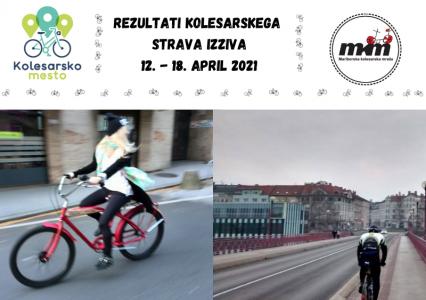 """Rezultati kolesarskega izziva na Stravi """"Festival Kolesarsko mesto"""""""